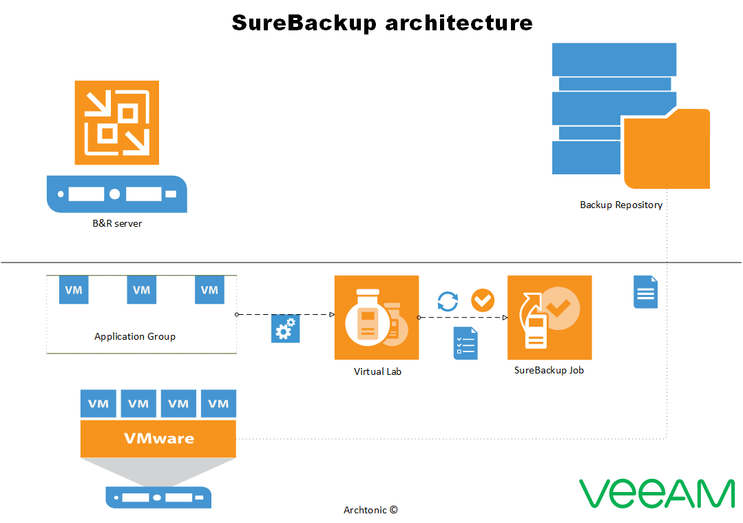 SureBackup …   because we need to be sure   Archtonic